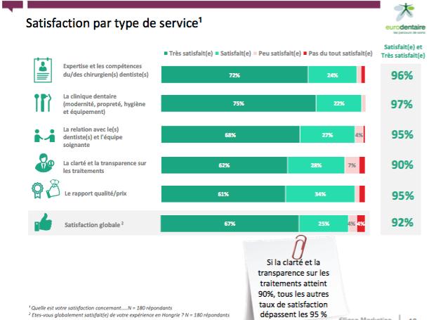 Etude-satisfaction-francais-soins-dentaires-Hongrie_pdf__page_18_sur_19_