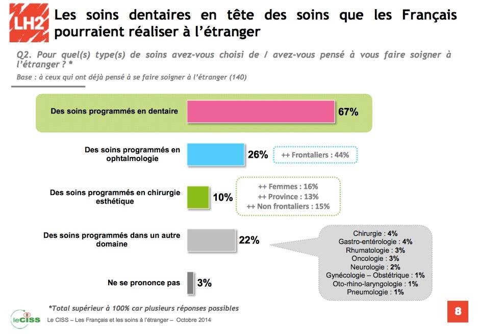 tourisme dentaire à l'étranger étranger