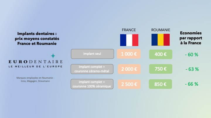 economies implant dentaire Roumanie