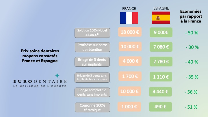 Comparatif prix soins dentaires Espagne France