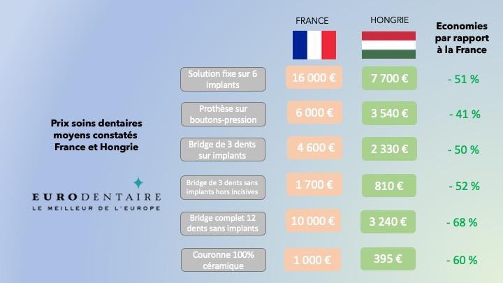 Comparatif prix soins dentaires Hongrie France