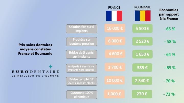 comparatif prix soins dentaires Roumanie France